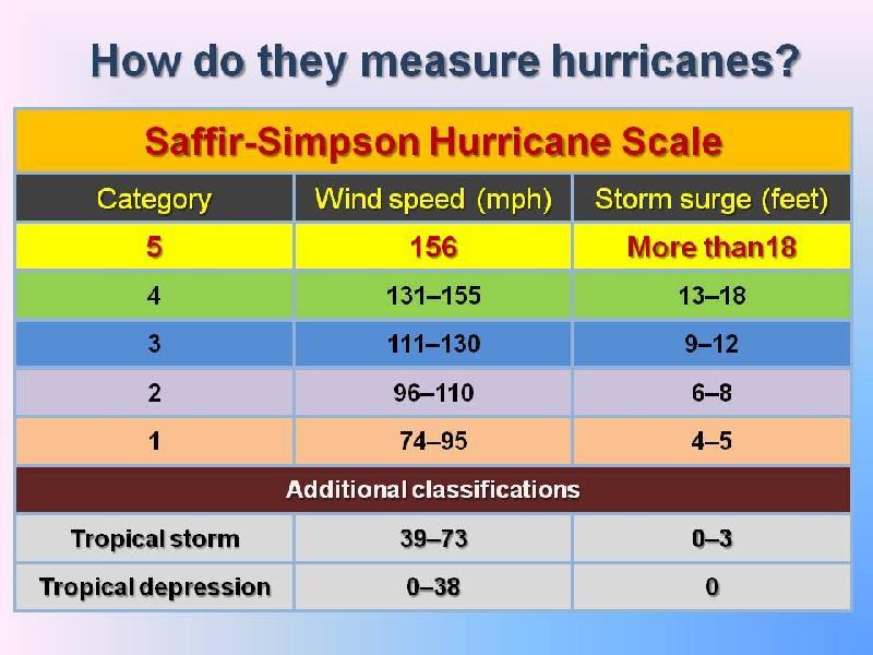 SaffirScale2